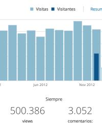 El blog alcanza las 500.000 visitas.